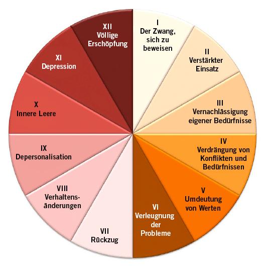 Die 12 Phasen des Burnout